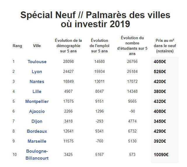 Palmares immobilier 2019